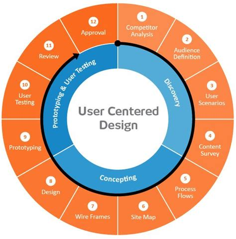 design centric meaning human centered design process user experience design