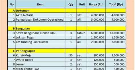 biaya membuat akta yayasan tkit tpq baitul aini contoh estimasi atau biaya
