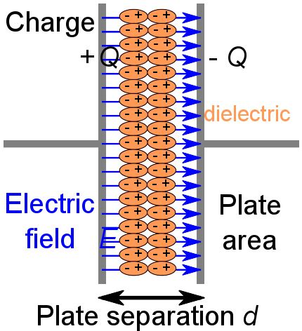 plastic capacitor dielectric material the electric field revisited boundless physics