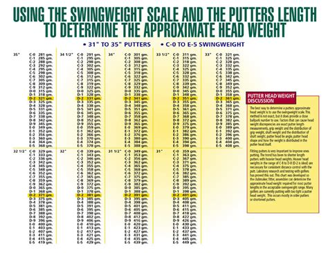 driver swing weight chart cutting down my putter clubs grips shafts fitting