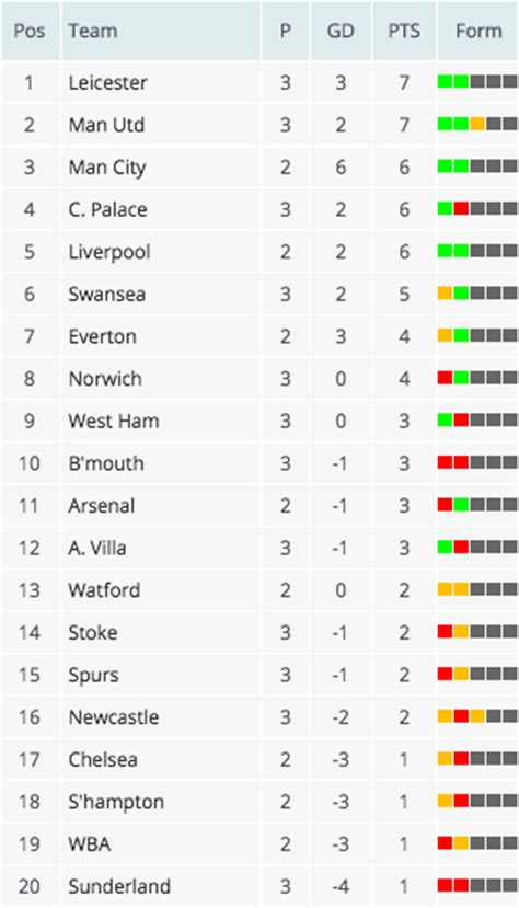 epl table and goal difference premier league table leicester go top on goal difference