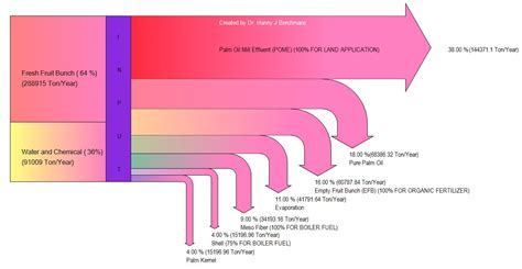 sankey diagram software software sankey diagrams