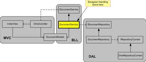 repository pattern error handling n tier in asp net mvc iqzzzz