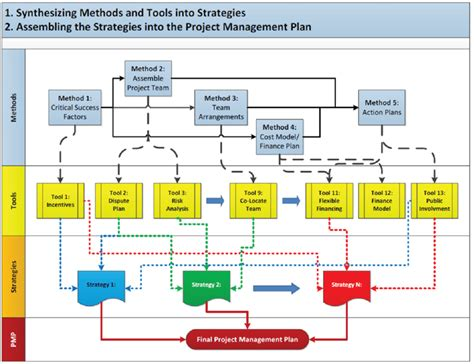 project management process flow chart template overview of complex project management and 5dpm process
