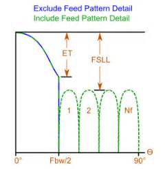 pattern definition software antenna magus news the leading antenna design software