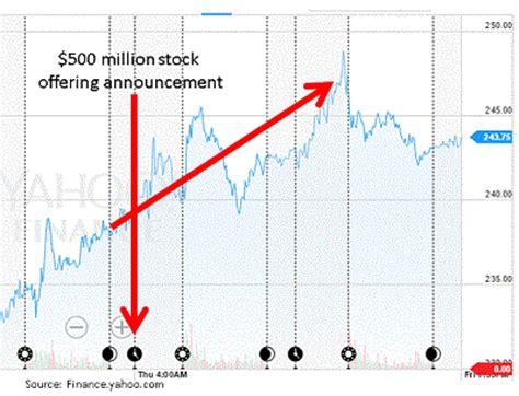 Tesla Stock News Yahoo Tesla Stock News Yahoo Tesla Image
