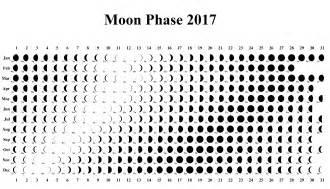 Moon Phases Calendar Moon Phase Calendar Lunar Template 2017 Moon Phase