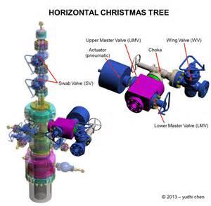 horizontal surface christmas tree y chen