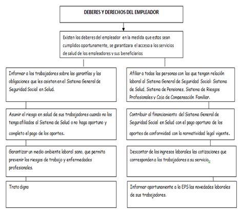 Superintendencia De Vigilancia Y Seguridad Nuevo Aumento Salarial | sistema de seguridad social colombiano