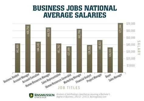 Mba Schools Median Salary by Business National Average Salaries Business