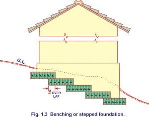 types  foundations   generally   structures  civilengineering
