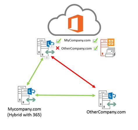 Office 365 Tenant by Lync Federated Domains Stop Working After Adding Them To