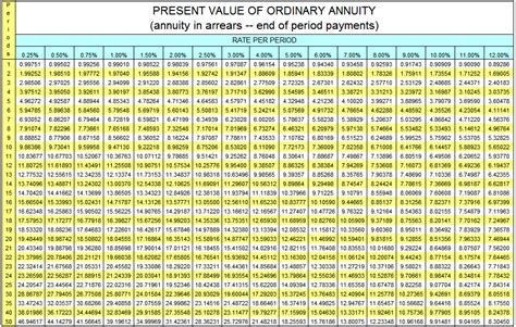 present value annuity table excel brokeasshome com