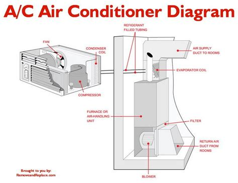 home air conditioner diagram refrigeration refrigeration outside air