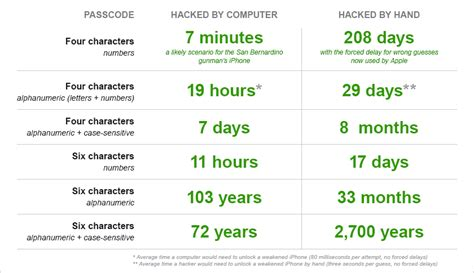 how it takes to a how it could take to hack a passcode on your apple iphone fortune