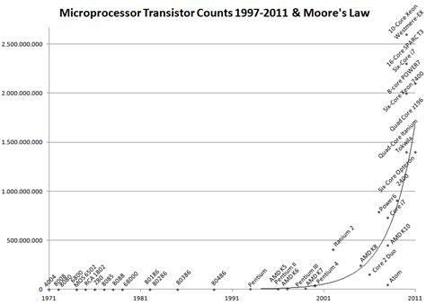 transistor count file microprocessor transistor counts 1971 2011 s lineal png wikimedia commons