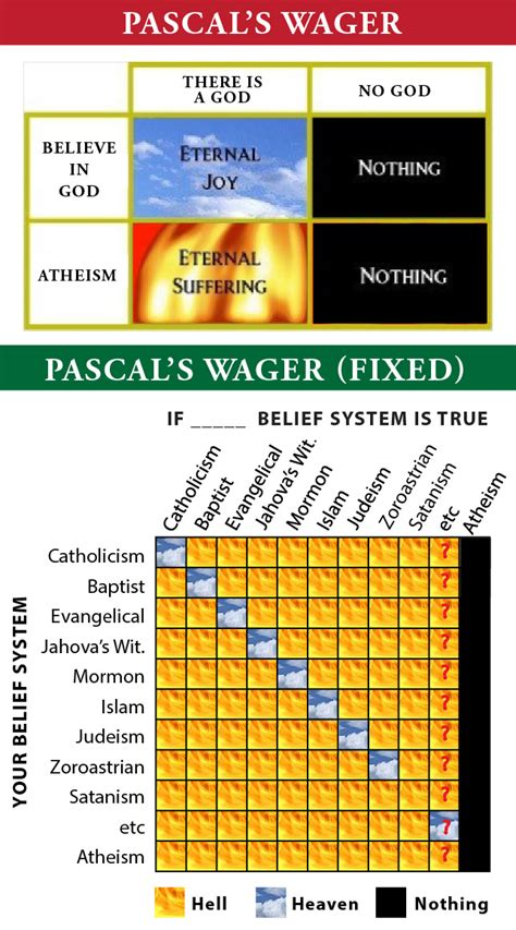 pascals wager theofrak pascal s wager fixed