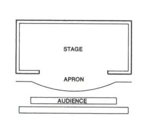 stage layout diagram proscenium stage thrust theatre stage end stage arena