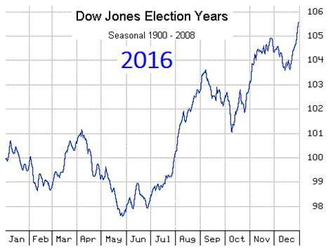 decennial pattern stock market time price research 2016 presidential cycle seasonal