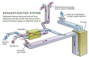Exhaust System Hvac Ducting Hrvs And Ervs Homebuilding