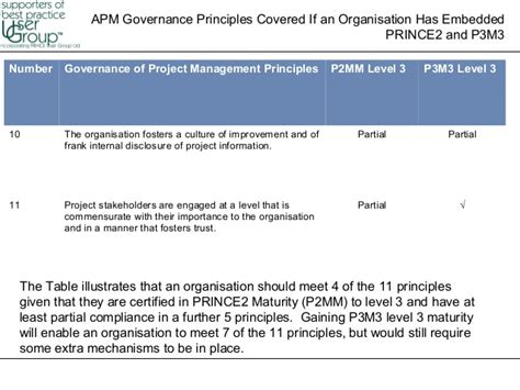 Project On Corporate Governance For Mba Students corporate governance to project governance