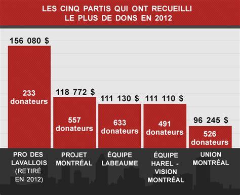 Plafond Des Dons by Les Partis Municipaux Et Le Financement Politique