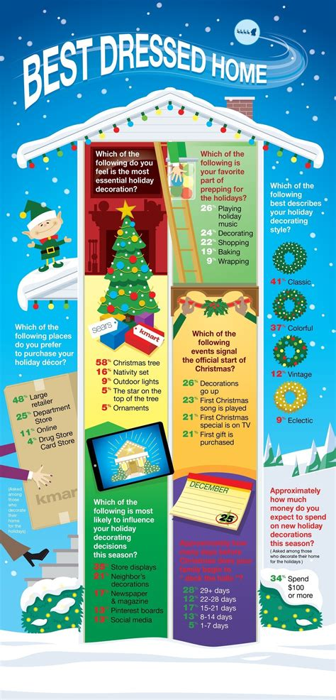 Sears Survey Sweepstakes - kmart and sears survey reveals seasonal decorating trends for 2014 hoffman estates