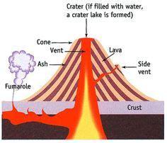 composite volcano diagram volcano diagram search ideas for the classroom
