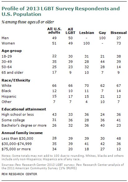a survey of lgbt americans pew research center