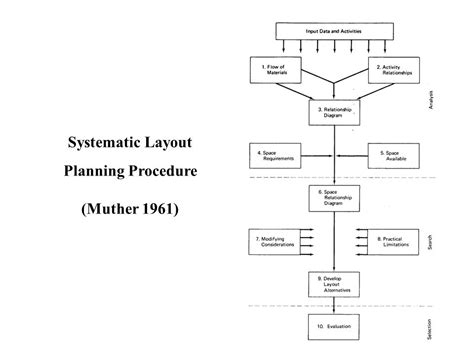 systematic layout planning definition facility planning definition and objectives engineering