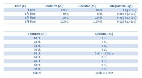 equivalence poids et mesure en cuisine tables de conversion pour la cuisine cerfdellier le