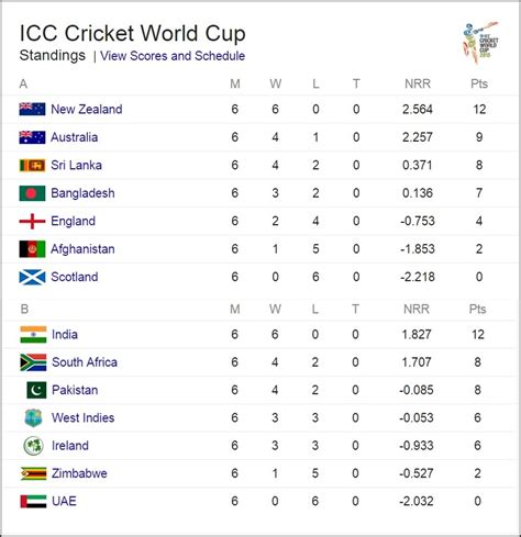 icc cricket world cup 2015 updated points table team