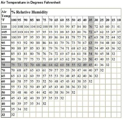 Dew Point Chart Comfort by Supertherm Dewpoint Chart Therm Paint Ceramic