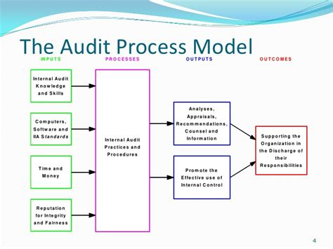 business process audit template basic auditing presentation
