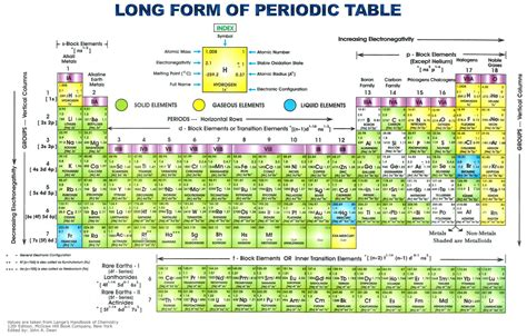 Periodic Table Pictures by Periodic Table Detailed