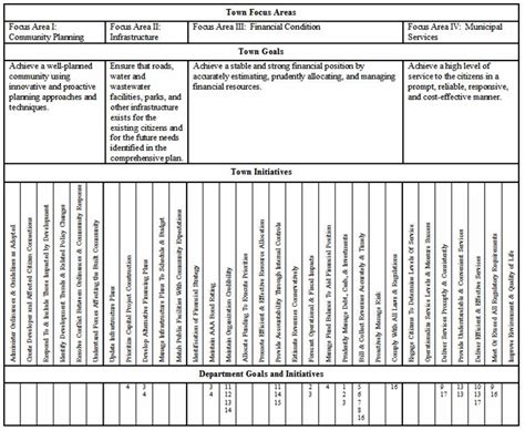 narrative budget template department narrative template