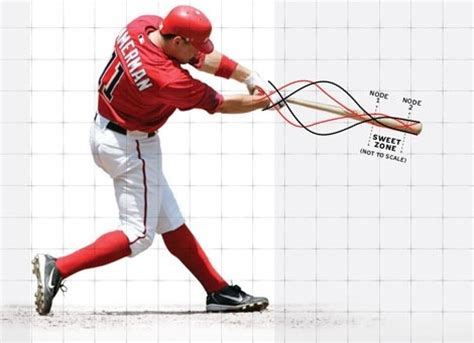 physics of a baseball swing is there be a chance of a baseball player hitting a 700