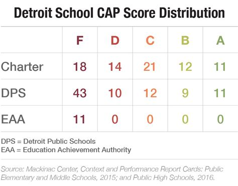 chicago school report card template high school report