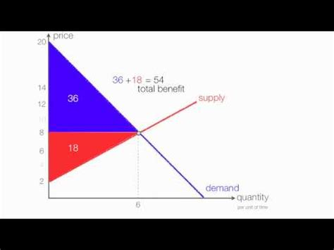 link how to calculate consumer surplus
