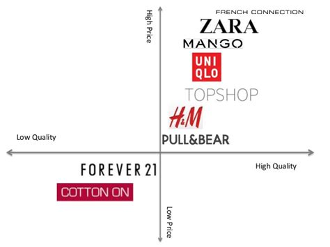 Retail Detail Is Hm Going High End Second City Style Fashion by Zara Perceptual Map