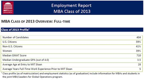Mit Sloan Mba Average Gpa by Calling All Mit Msms Applicants 2015 Intake Class Of