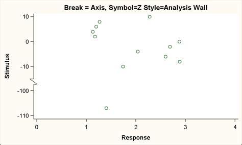 broken axis tutorial excel 2010 excel chart axis scale break broken axis tutorialline