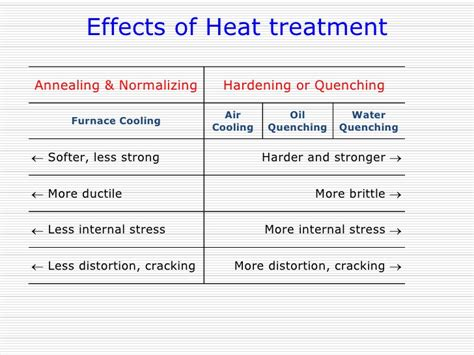 heat treatment for metals heat treatments