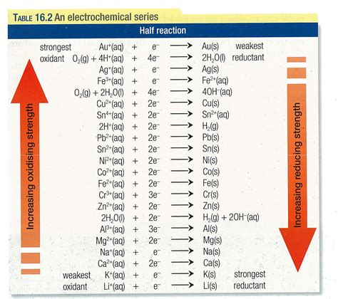Electrode Potential Table by Pin Reduction Potential Chart On