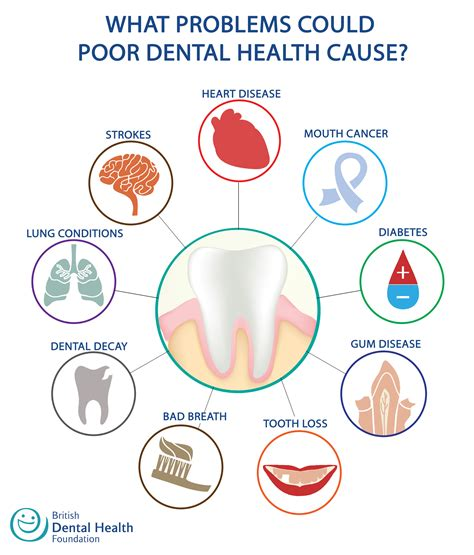 what problems could my dental health cause oral health