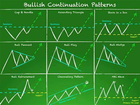 reliable pattern works cleveland oh are chart patterns reliable tackle trading