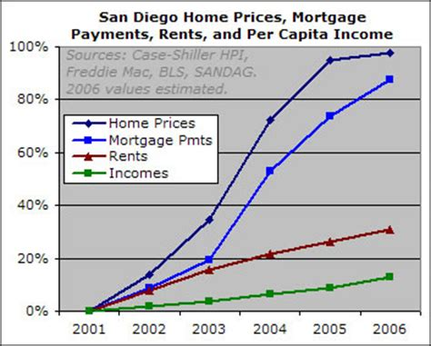more evidence that housing prices and rental rates in the san diego housing bubble piggington s econo almanac
