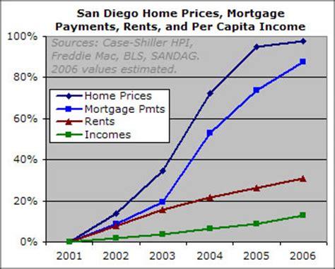The San Diego Housing Bubble Piggington S Econo Almanac | the san diego housing bubble piggington s econo almanac