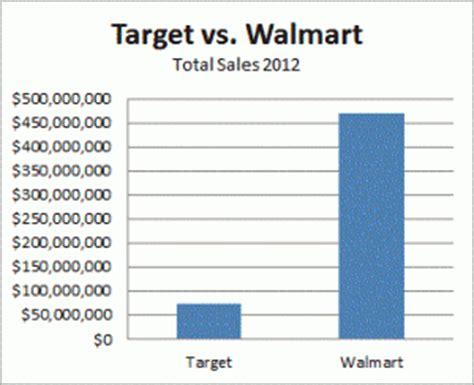 what time does walmart on 2013 chart of the day target vs walmart annual sales