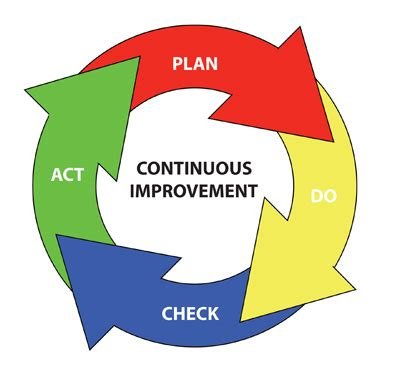 plan do check act template iso 50001 setting the standard for industrial energy